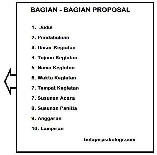 Cara Membuat Proposal Kegiatan Les Privat Surabaya